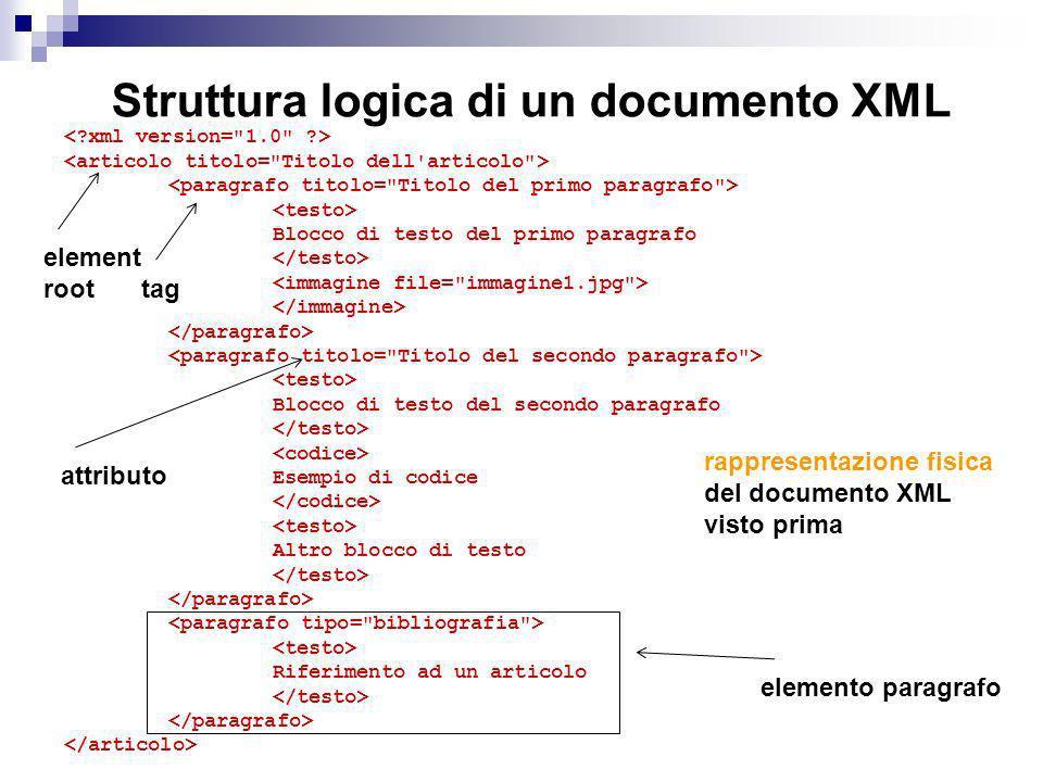 Struttura logica di un documento XML Blocco di testo del primo paragrafo Blocco di testo del secondo paragrafo Esempio di codice Altro blocco di testo Riferimento ad un articolo rappresentazione fisica del documento XML visto prima tag attributo element root elemento paragrafo