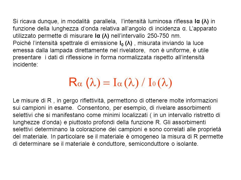 Si ricava dunque, in modalità parallela, lintensità luminosa riflessa Iα (λ) in funzione della lunghezza donda relativa allangolo di incidenza α.