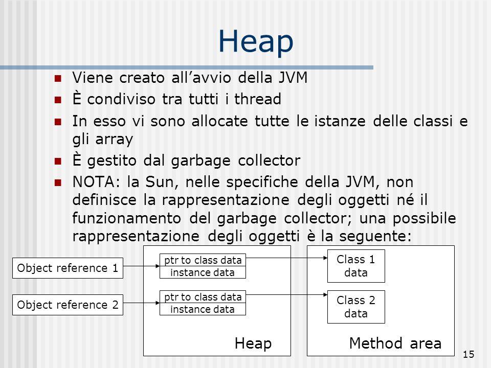 15 Heap Viene creato allavvio della JVM È condiviso tra tutti i thread In esso vi sono allocate tutte le istanze delle classi e gli array È gestito da