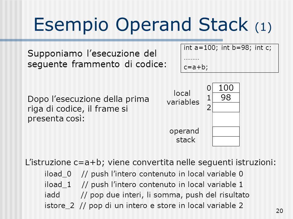 20 Esempio Operand Stack (1) int a=100; int b=98; int c; ……… c=a+b; Supponiamo lesecuzione del seguente frammento di codice: 0 100 98 1 2 local variab