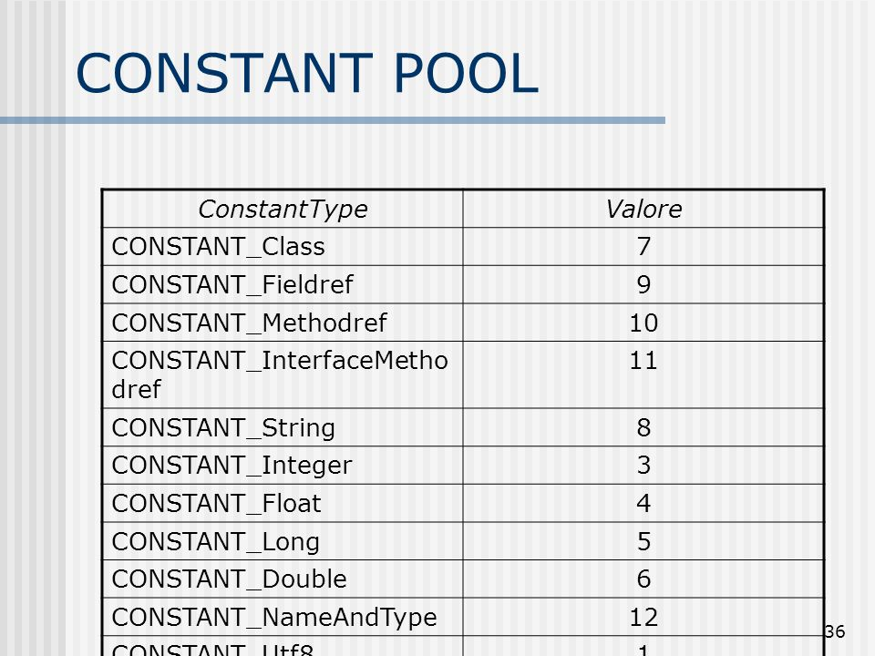 36 CONSTANT POOL ConstantTypeValore CONSTANT_Class7 CONSTANT_Fieldref9 CONSTANT_Methodref10 CONSTANT_InterfaceMetho dref 11 CONSTANT_String8 CONSTANT_
