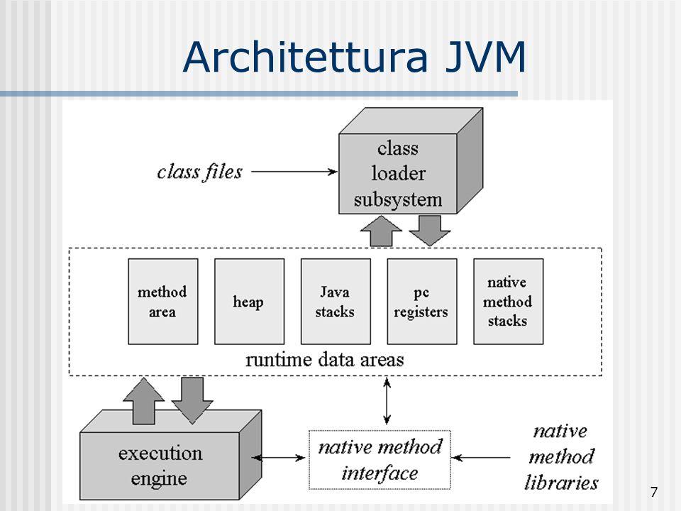 7 Architettura JVM