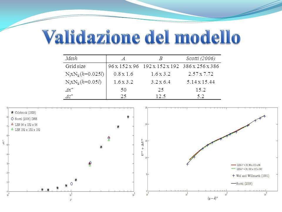 MeshABScotti (2006) Grid size96 x 152 x 96192 x 152 x 192386 x 256 x 386 N i xN k (h=0.025l)0.8 x 1.61.6 x 3.22.57 x 7.72 N i xN k (h=0.05l)1.6 x 3.23