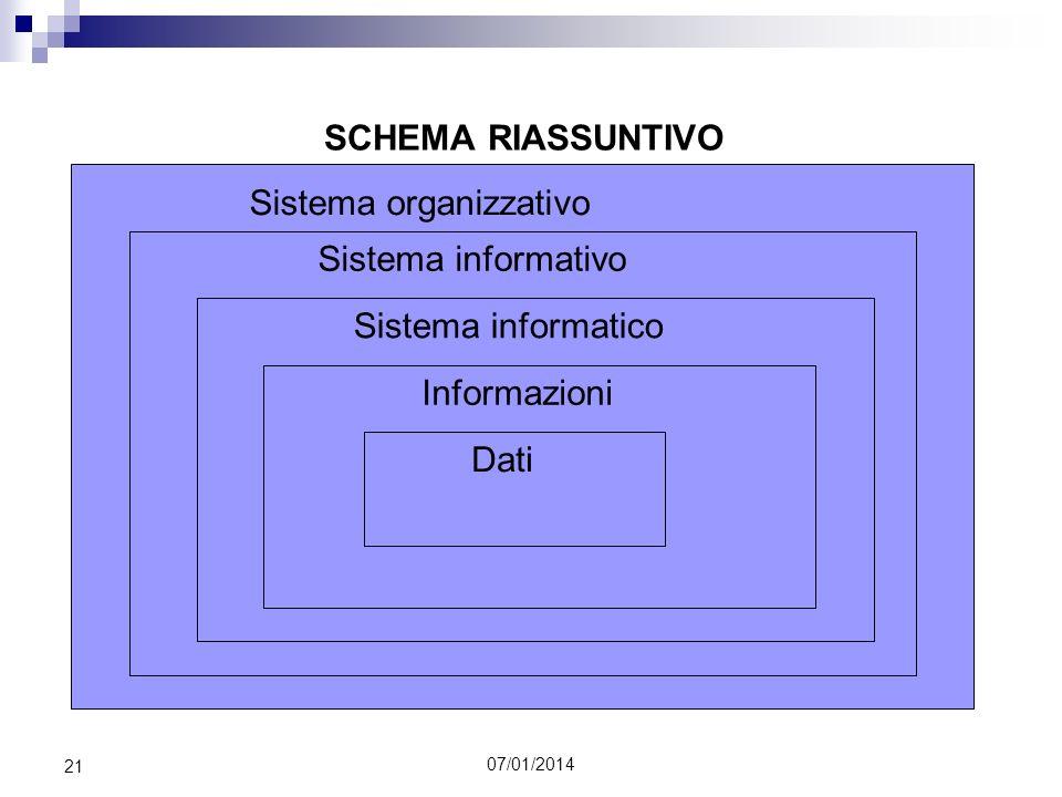 07/01/2014 21 SCHEMA RIASSUNTIVO Sistema organizzativo Sistema informativo Sistema informatico Informazioni Dati