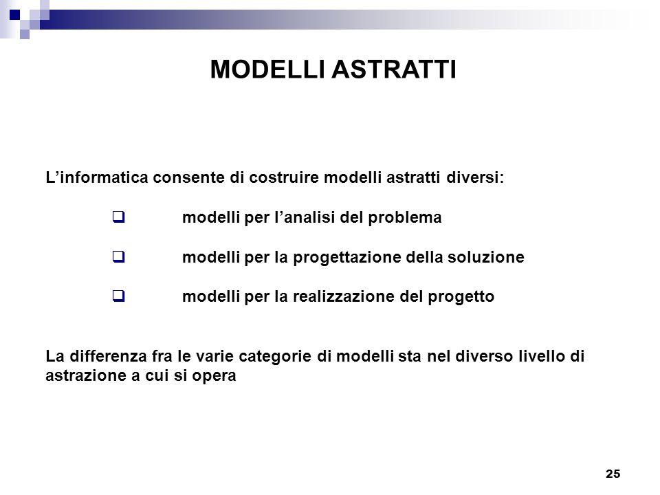 25 MODELLI ASTRATTI Linformatica consente di costruire modelli astratti diversi: modelli per lanalisi del problema modelli per la progettazione della