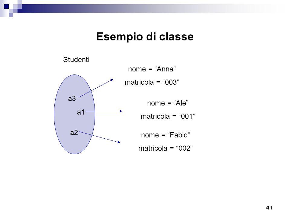 41 Esempio di classe a1 a2 a3 Studenti nome = Anna matricola = 003 nome = Fabio matricola = 002 nome = Ale matricola = 001