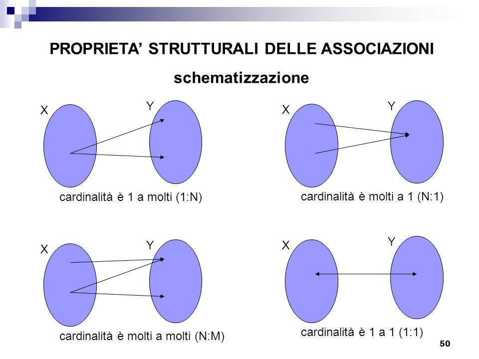 50 PROPRIETA STRUTTURALI DELLE ASSOCIAZIONI schematizzazione X Y cardinalità è 1 a molti (1:N) X Y cardinalità è molti a 1 (N:1) X Y cardinalità è mol