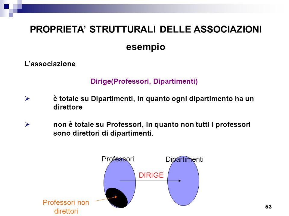 53 PROPRIETA STRUTTURALI DELLE ASSOCIAZIONI esempio Professori Dipartimenti Lassociazione Dirige(Professori, Dipartimenti) è totale su Dipartimenti, i