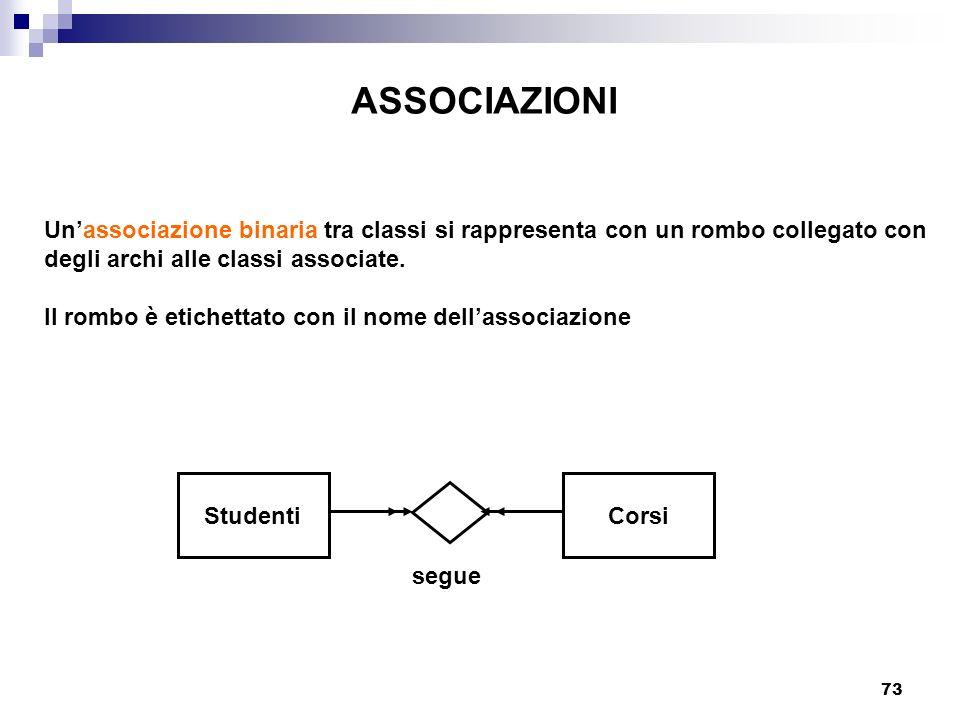 73 ASSOCIAZIONI Unassociazione binaria tra classi si rappresenta con un rombo collegato con degli archi alle classi associate. Il rombo è etichettato