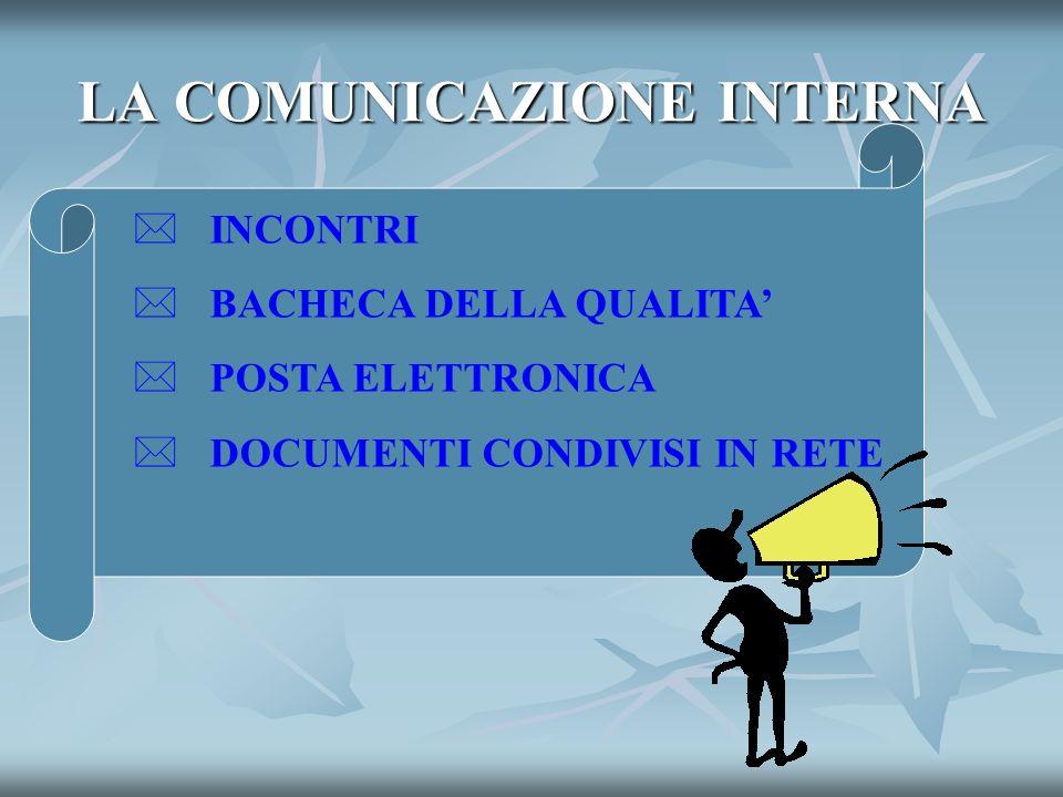 LA COMUNICAZIONE INTERNA INCONTRI BACHECA DELLA QUALITA POSTA ELETTRONICA DOCUMENTI CONDIVISI IN RETE