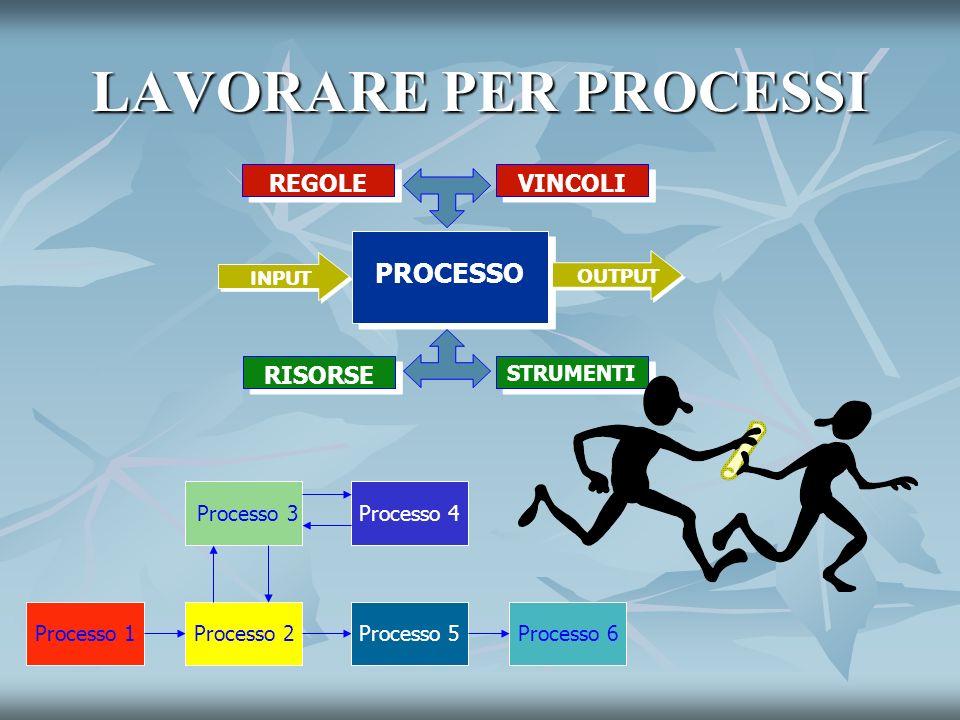 LAVORARE PER PROCESSI PROCESSO INPUT OUTPUT REGOLE STRUMENTI VINCOLI RISORSE Processo 2Processo 1 Processo 4 Processo 3 Processo 6Processo 5