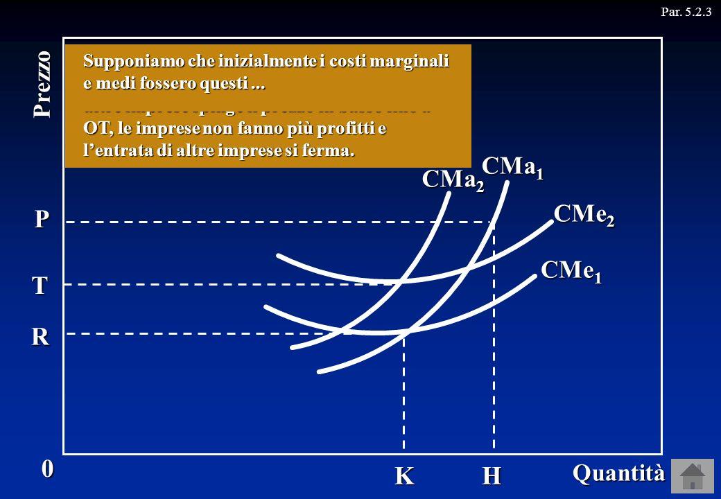 CMe 1 T R K Par. 5.2.30 Quantità Prezzo H CMa 1 CMe 2 CMa 2 P Quando il prezzo era OR, ogni impresa produceva OK senza fare alcun profitto. Quando il