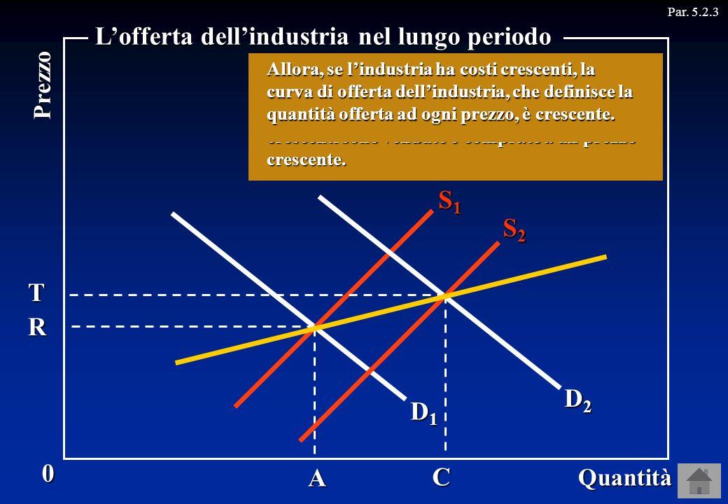 D1D1D1D1 S1S1S1S1 D2D2D2D2 RA TC S2S2S2S2 Par. 5.2.30 Quantità Prezzo Lofferta dellindustria nel lungo periodo Dunque, se i prezzi dei fattori usati d