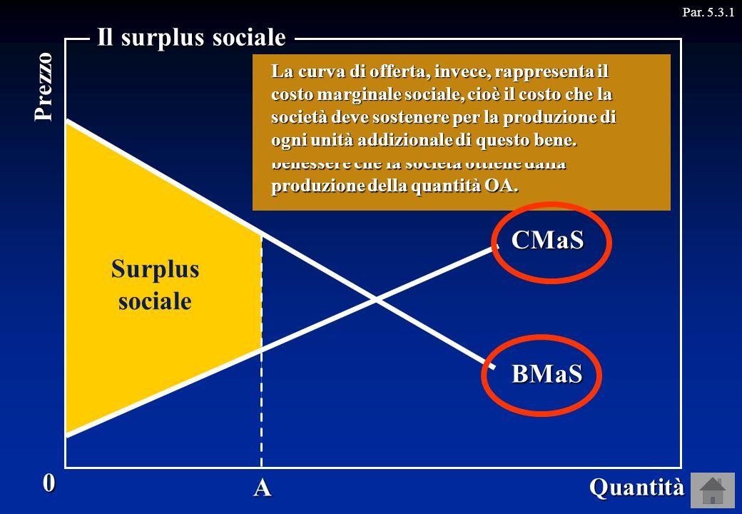 A Domanda BMaSOfferta 0 Quantità Prezzo Il surplus sociale CMaS Surplus sociale Consideriamo la curva di domanda e di offerta di un bene. Allora, quan