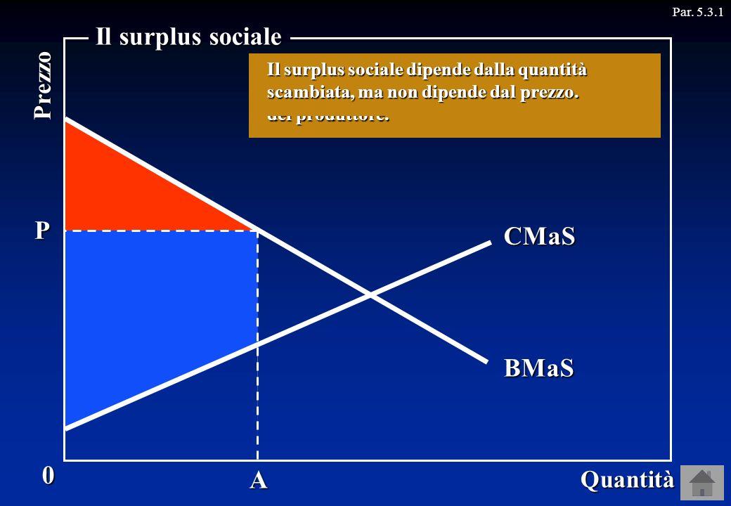 A Par. 5.3.1 Supponiamo che il prezzo al quale è scambiata la quantità OA sia OP. P Come sappiamo, il surplus del consumatore è rappresentato dallarea