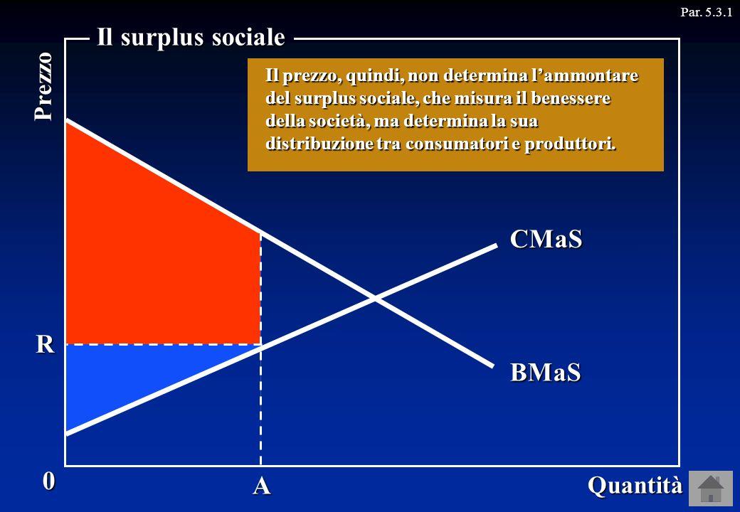 A Par. 5.3.1Domanda BMaSOffertaCMaS Supponiamo, infatti, che per qualche ragione il prezzo diventi OR. R Il surplus del consumatore aumenta, quello de