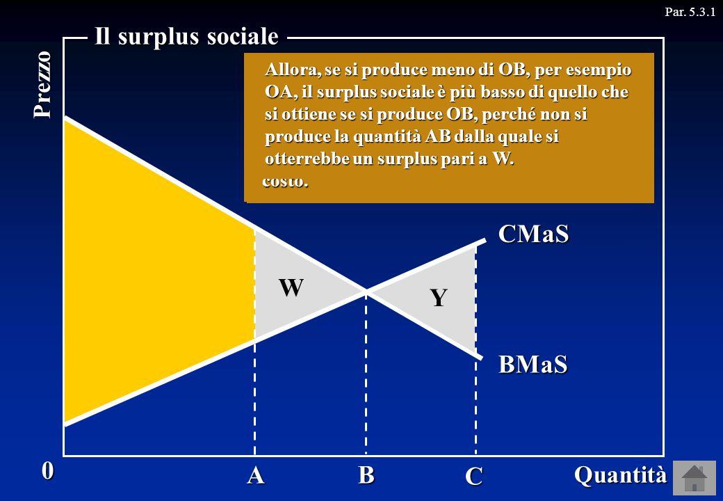 A Par. 5.3.10 Quantità Prezzo Il surplus sociale Il surplus sociale è massimo quando si produce la quantità OB. B C Domanda BMaS Ciò significa che il