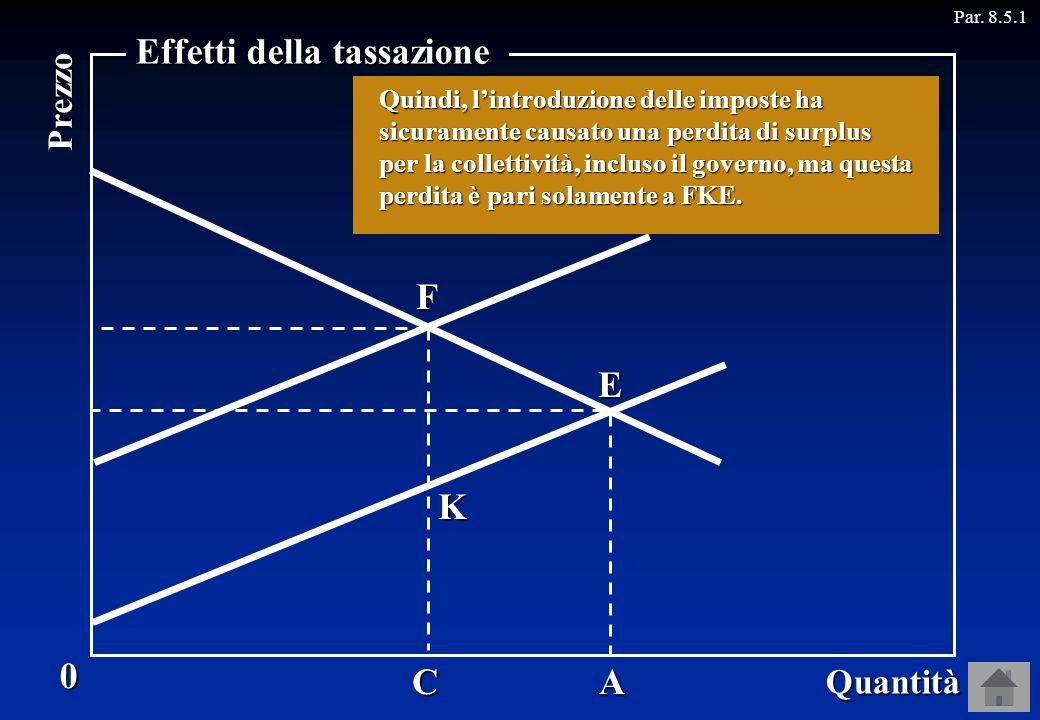 M E HFA Par. 8.5.1B D C Prima dellintroduzione dellimposta il surplus sociale era... Dopo lintroduzione dellimposta il surplus sociale è... K Su ciasc