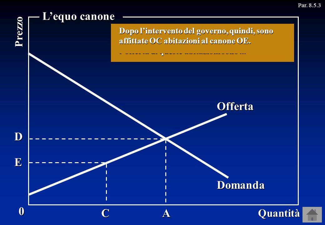 BA Par. 8.5.30 Quantità Prezzo Lequo canone Offerta Domanda E D C Il governo, per favorire gli affittuari, decide che il canone più alto al quale si p