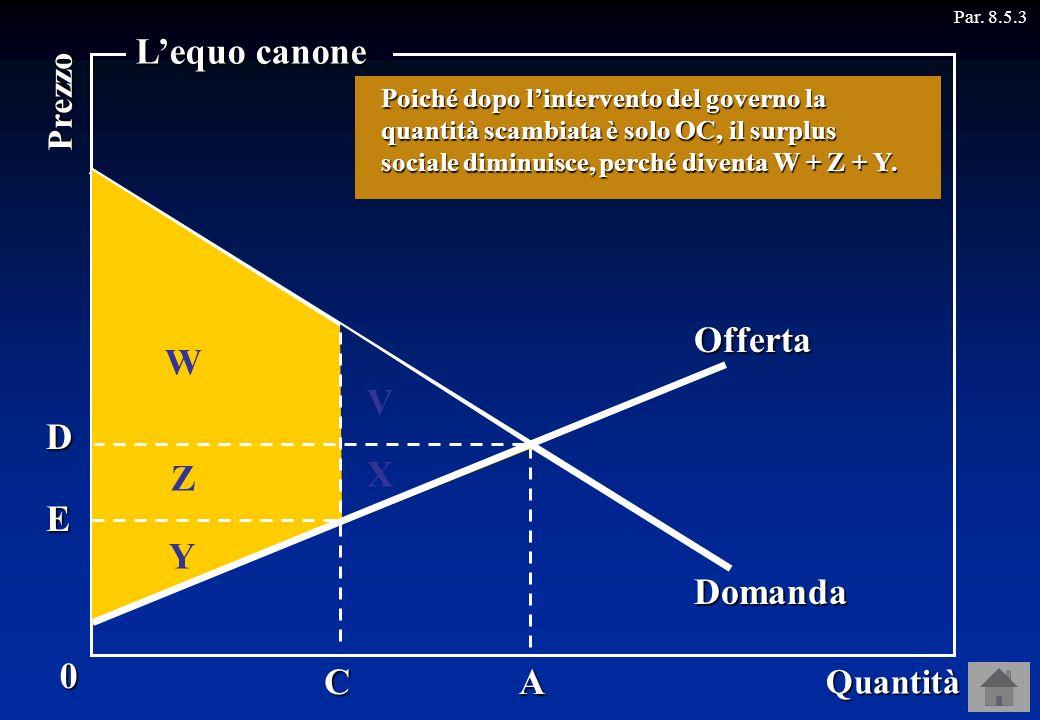 A Par. 8.5.30 Quantità Prezzo Lequo canone Offerta Domanda E D C Prima dellintervento del governo il surplus sociale era W + Z + Y + V + X. V X W Z Y