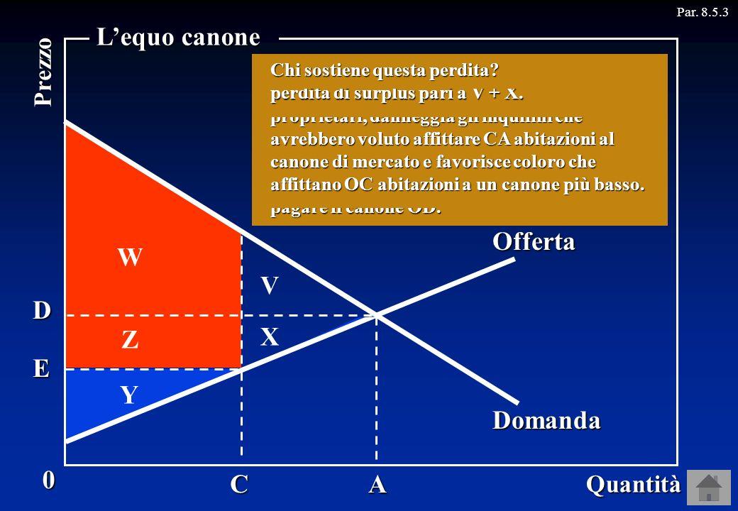 A Par. 8.5.30 Quantità Prezzo Offerta Domanda D C E Y X W Lequo canone V Z I proprietari, infatti, perdono X perché ora non affittano più CA abitazion