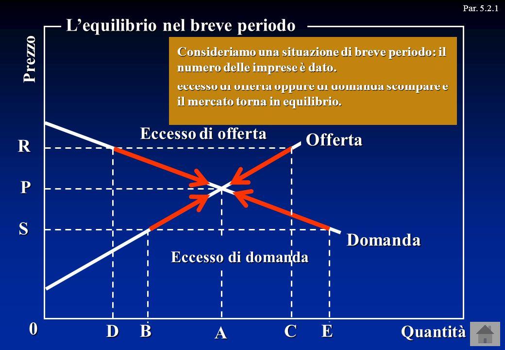 Domanda OffertaP AR Eccesso di offerta S Par. 5.2.10 Quantità Prezzo Lequilibrio nel breve periodo Supponiamo che le curve di domanda e di offerta di