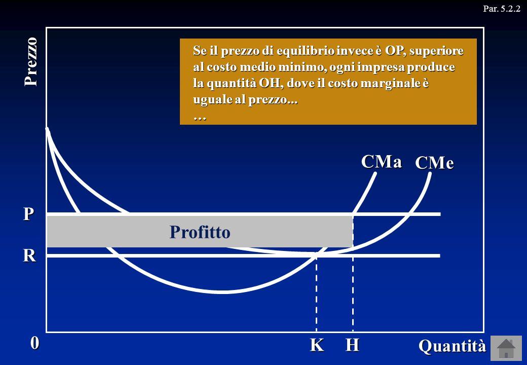 CMa CMe P R K Par. 5.2.2 Profitto 0 Quantità Prezzo H … ma nessuna impresa ottiene un profitto, perché il prezzo è uguale al costo medio. Ricordiamo c