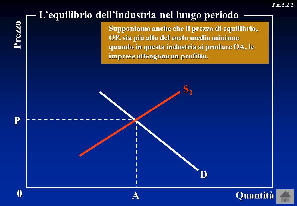 P A D Par. 5.2.20 Quantità Prezzo Lequilibrio dellindustria nel lungo periodo S1S1S1S1 Supponiamo che lindustria sia in una situazione di equilibrio d