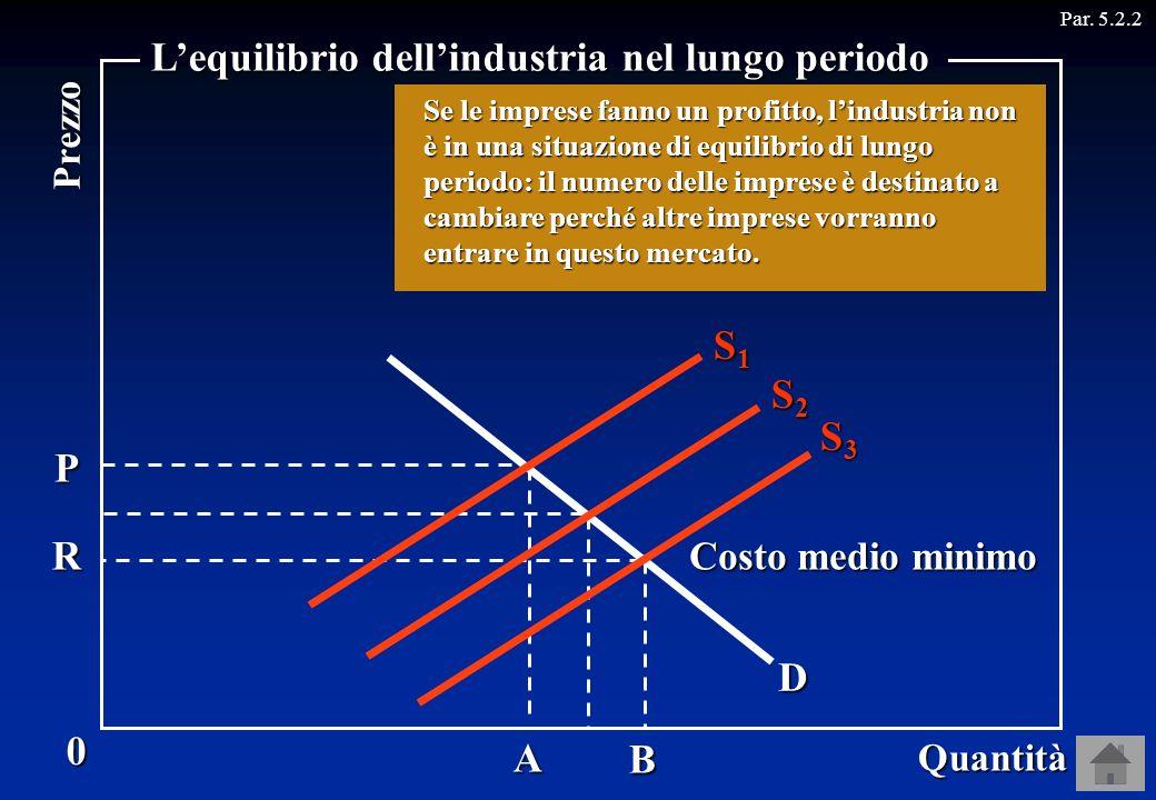 P A D Costo medio minimo Par. 5.2.2B R S1S1S1S1 S2S2S2S2 S3S3S3S3 Lofferta, quindi, smette di aumentare quando il prezzo diventa uguale al costo medio