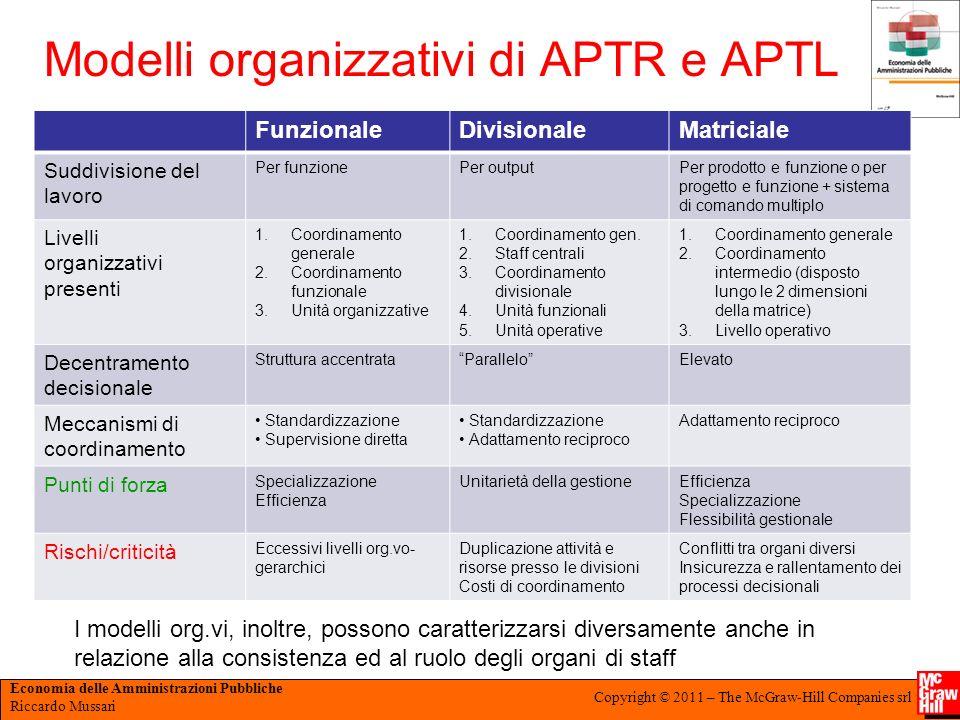 Economia delle Amministrazioni Pubbliche Riccardo Mussari Copyright © 2011 – The McGraw-Hill Companies srl Modelli organizzativi di APTR e APTL Funzio