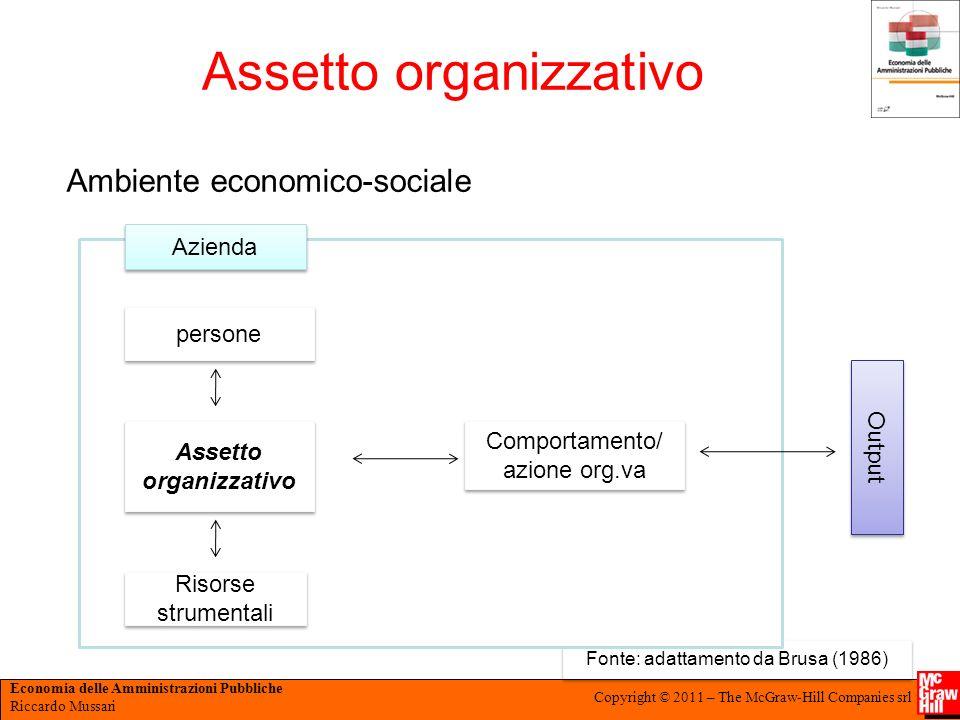 Economia delle Amministrazioni Pubbliche Riccardo Mussari Copyright © 2011 – The McGraw-Hill Companies srl Fonte: adattamento da Brusa (1986) Assetto
