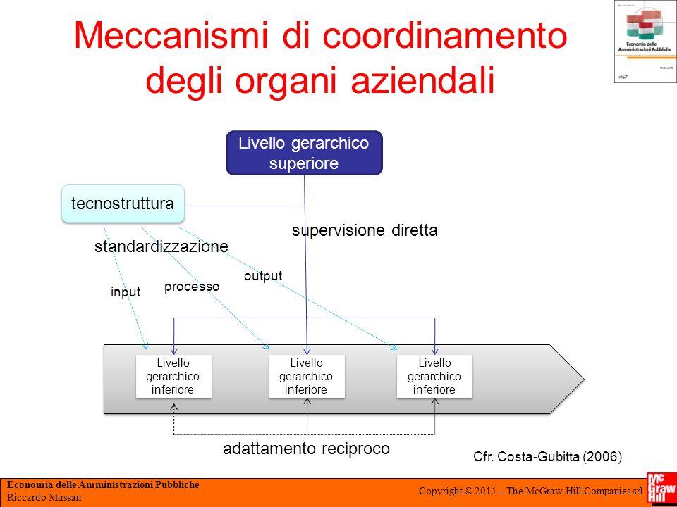 Economia delle Amministrazioni Pubbliche Riccardo Mussari Copyright © 2011 – The McGraw-Hill Companies srl Meccanismi di coordinamento degli organi az