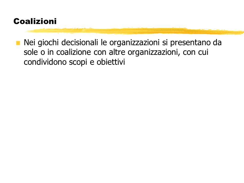 Coalizioni Nei giochi decisionali le organizzazioni si presentano da sole o in coalizione con altre organizzazioni, con cui condividono scopi e obiett