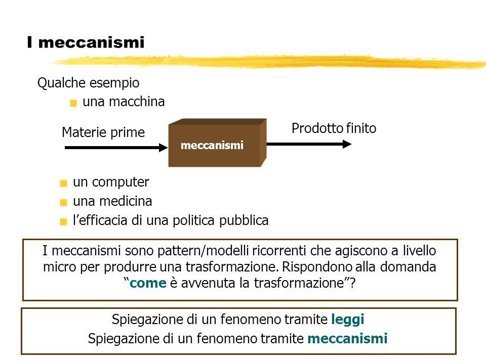 I meccanismi una macchina un computer una medicina lefficacia di una politica pubblica I meccanismi sono pattern/modelli ricorrenti che agiscono a liv