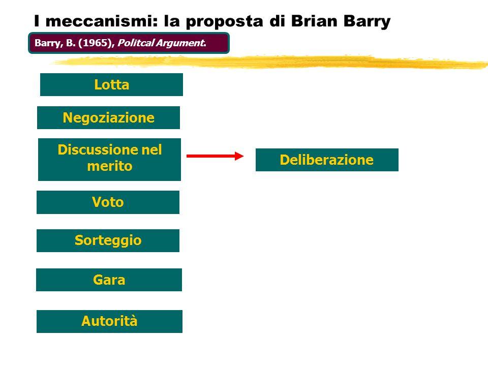 I meccanismi: la proposta di Brian Barry Lotta Negoziazione Discussione nel merito Voto Sorteggio Gara Autorità Deliberazione Barry, B. (1965), Politc