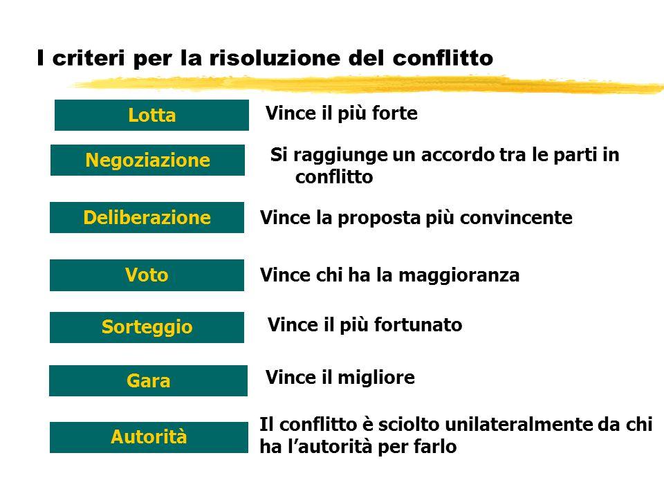 I criteri per la risoluzione del conflitto Lotta Negoziazione Voto Sorteggio Gara Autorità Deliberazione Vince il più forte Si raggiunge un accordo tr