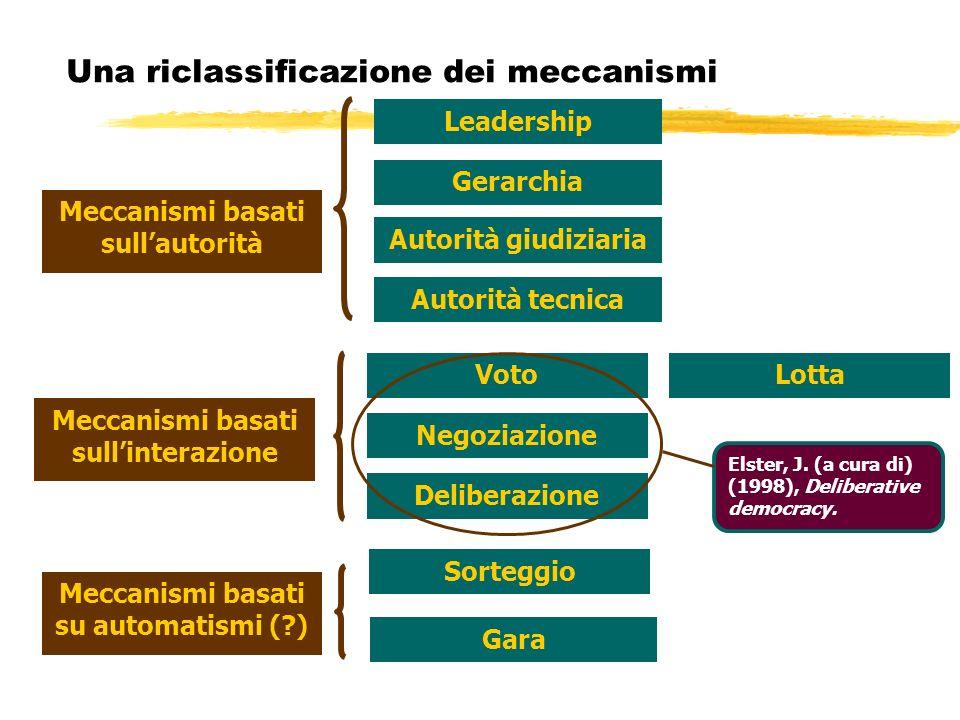 LottaVoto Sorteggio Gara Leadership Deliberazione Negoziazione Una riclassificazione dei meccanismi Meccanismi basati sullautorità Meccanismi basati s