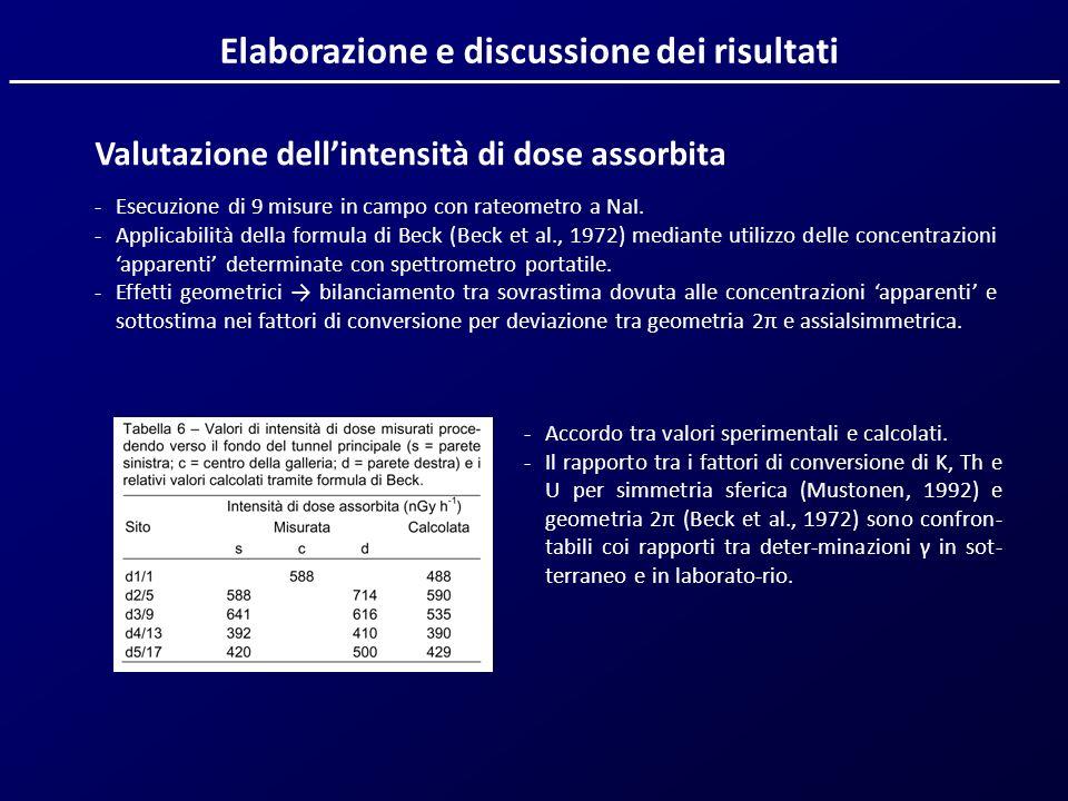 Valutazione dellintensità di dose assorbita -Esecuzione di 9 misure in campo con rateometro a NaI. -Applicabilità della formula di Beck (Beck et al.,