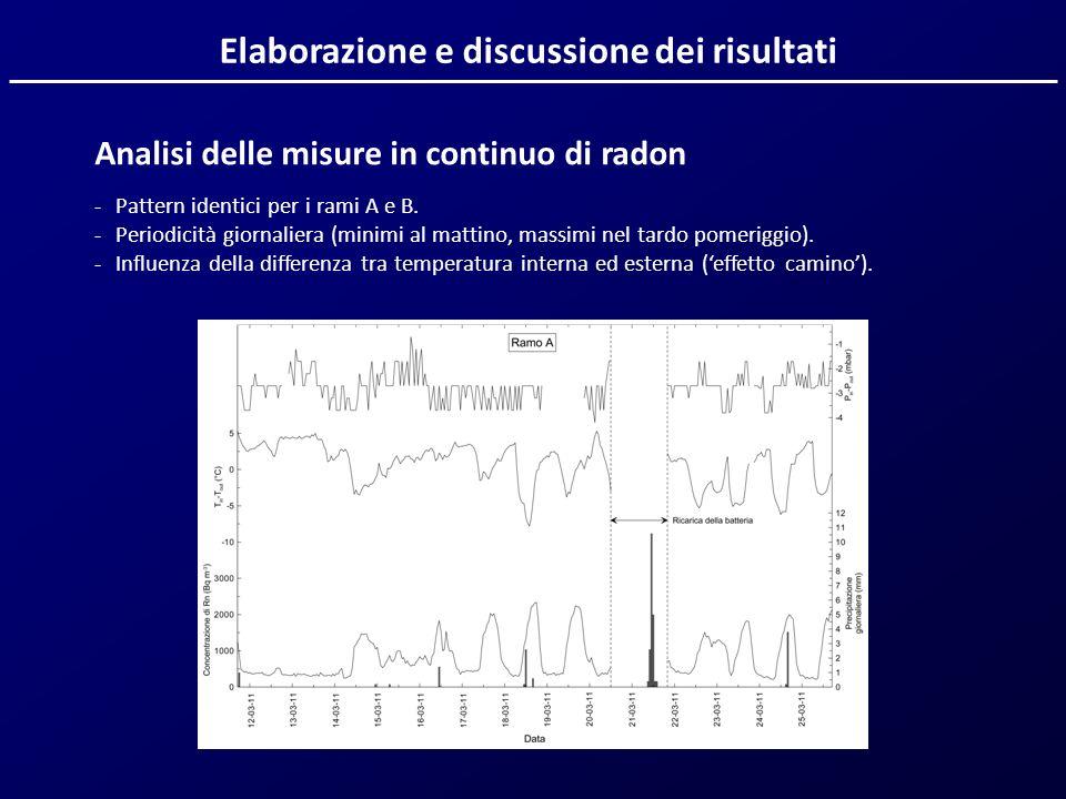 Elaborazione e discussione dei risultati Analisi delle misure in continuo di radon -Pattern identici per i rami A e B. -Periodicità giornaliera (minim