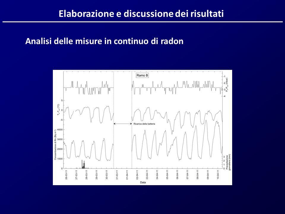 Elaborazione e discussione dei risultati Analisi delle misure in continuo di radon