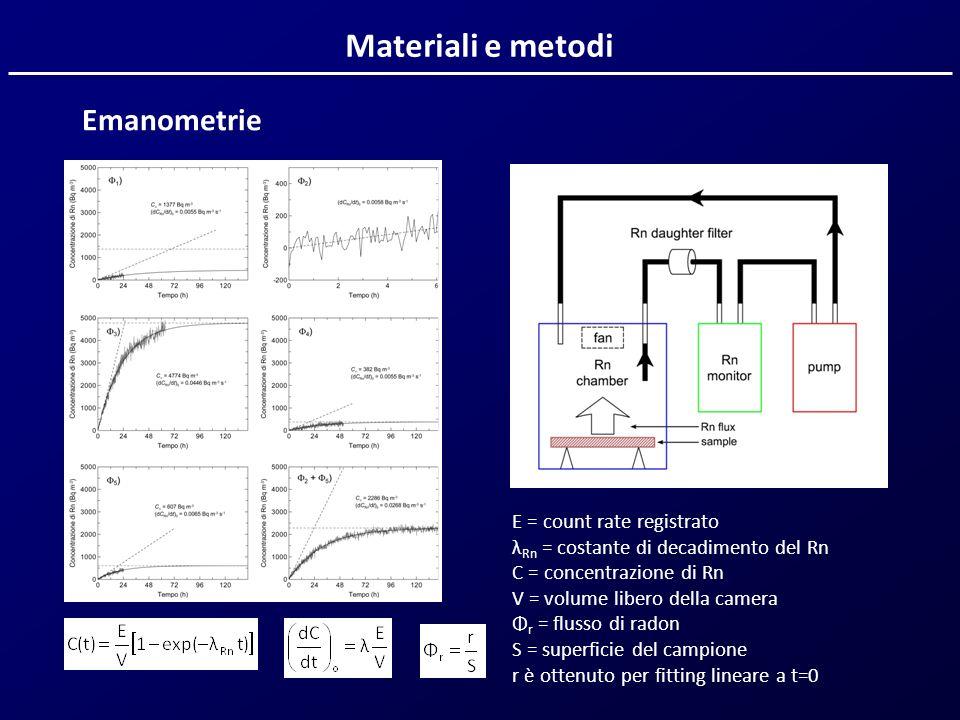 Materiali e metodi E = count rate registrato λ Rn = costante di decadimento del Rn C = concentrazione di Rn V = volume libero della camera Φ r = fluss