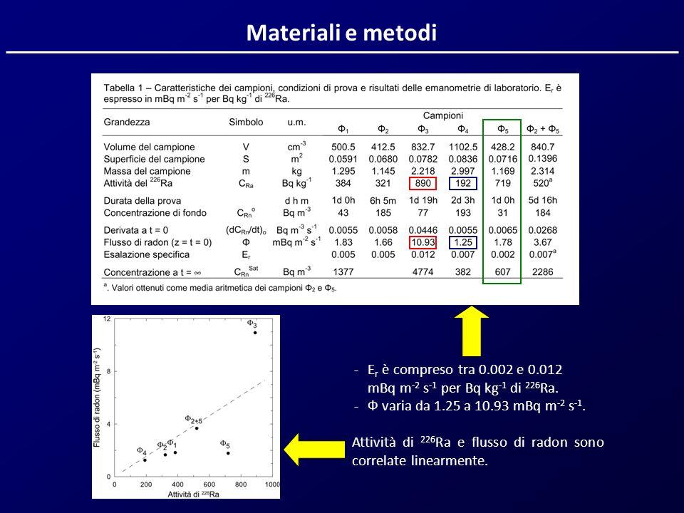 Materiali e metodi Attività di 226 Ra e flusso di radon sono correlate linearmente. -E r è compreso tra 0.002 e 0.012 mBq m -2 s -1 per Bq kg -1 di 22
