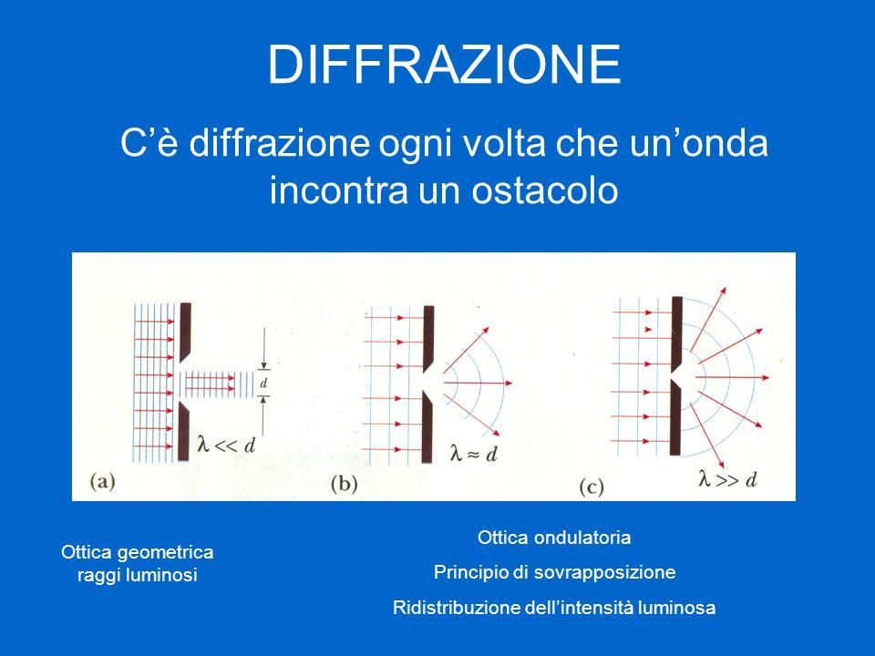 DIFFRAZIONE Cè diffrazione ogni volta che unonda incontra un ostacolo Ottica geometrica raggi luminosi Ottica ondulatoria Principio di sovrapposizione