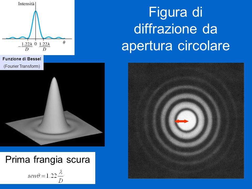 Figura di diffrazione da apertura circolare Prima frangia scura Funzione di Bessel (Fourier Transform)