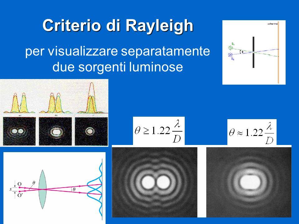 Criterio di Rayleigh per visualizzare separatamente due sorgenti luminose