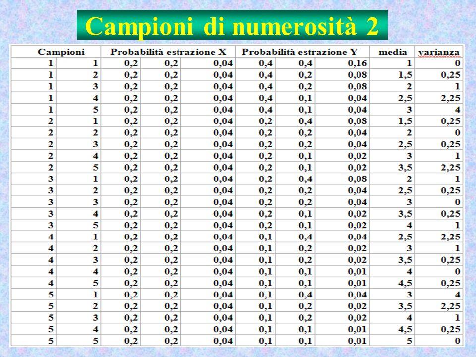 Campioni di numerosità 2