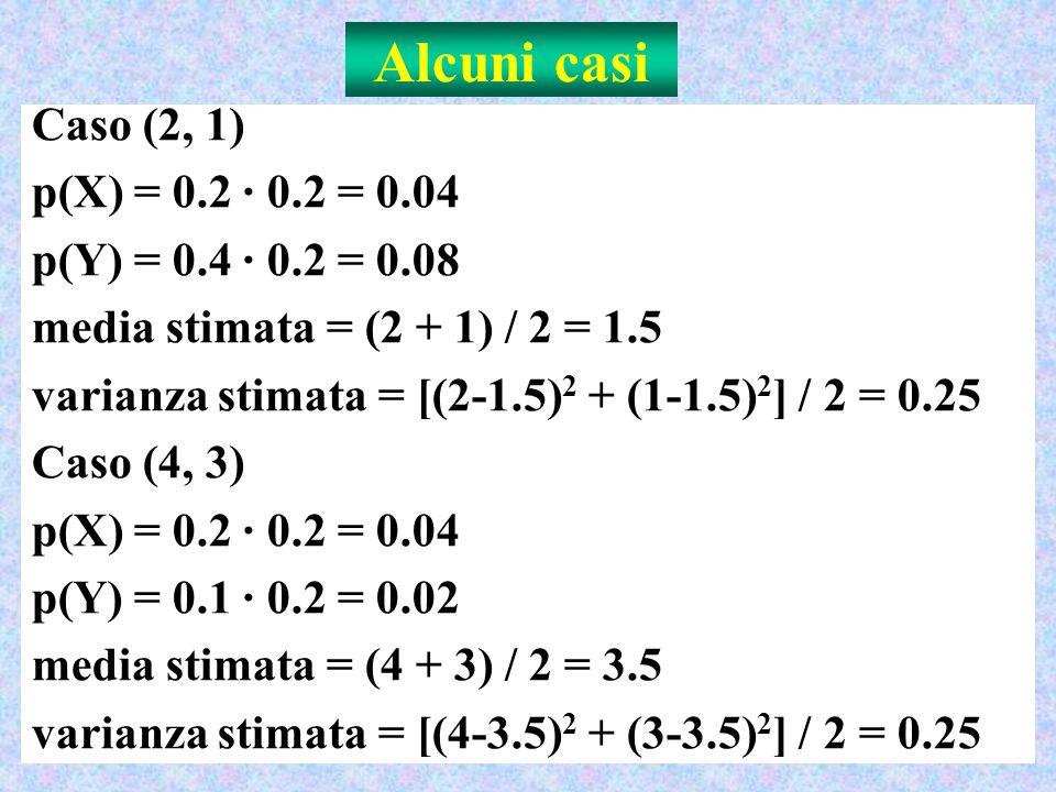 Alcuni casi Caso (2, 1) p(X) = 0.2 · 0.2 = 0.04 p(Y) = 0.4 · 0.2 = 0.08 media stimata = (2 + 1) / 2 = 1.5 varianza stimata = [(2-1.5) 2 + (1-1.5) 2 ] / 2 = 0.25 Caso (4, 3) p(X) = 0.2 · 0.2 = 0.04 p(Y) = 0.1 · 0.2 = 0.02 media stimata = (4 + 3) / 2 = 3.5 varianza stimata = [(4-3.5) 2 + (3-3.5) 2 ] / 2 = 0.25