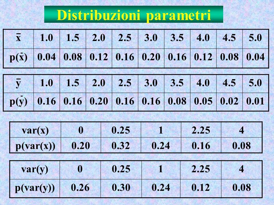 Distribuzioni parametri x1.01.52.02.53.03.54.04.55.0 p(x)0.040.080.120.160.200.160.120.080.04 y1.01.52.02.53.03.54.04.55.0 p(y)0.16 0.200.16 0.080.050.020.01 var(x)00.2512.254 p(var(x))0.200.320.240.160.08 var(y)00.2512.254 p(var(y))0.260.300.240.120.08
