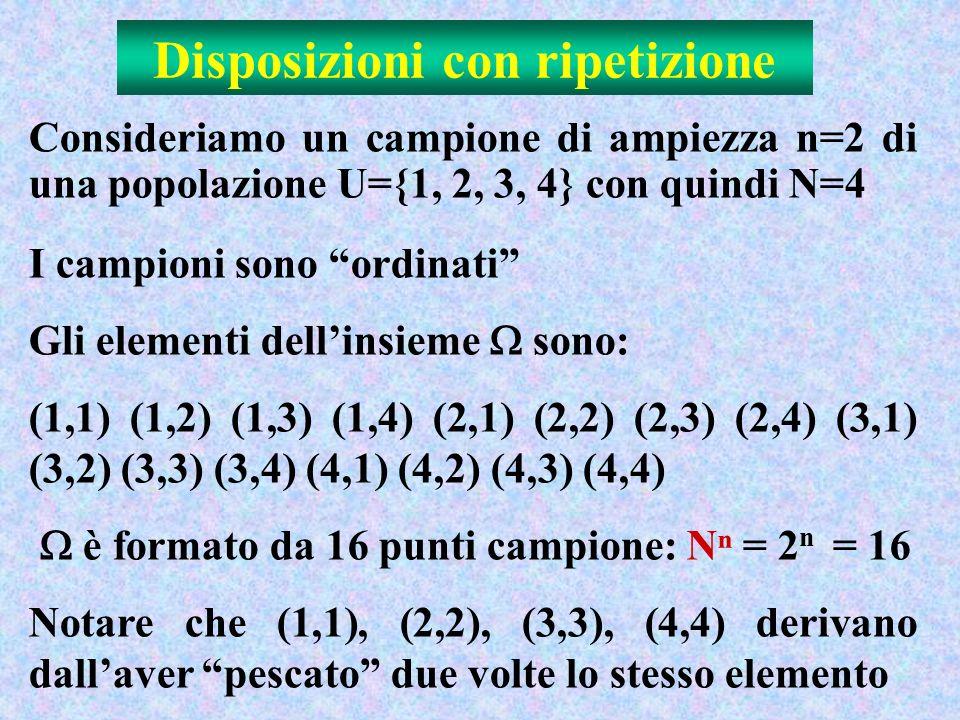 Disposizioni con ripetizione Consideriamo un campione di ampiezza n=2 di una popolazione U={1, 2, 3, 4} con quindi N=4 I campioni sono ordinati Gli elementi dellinsieme sono: (1,1) (1,2) (1,3) (1,4) (2,1) (2,2) (2,3) (2,4) (3,1) (3,2) (3,3) (3,4) (4,1) (4,2) (4,3) (4,4) è formato da 16 punti campione: N = 2 n = 16 Notare che (1,1), (2,2), (3,3), (4,4) derivano dallaver pescato due volte lo stesso elemento