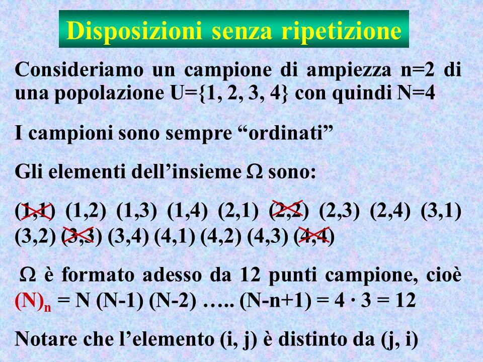 Disposizioni senza ripetizione Consideriamo un campione di ampiezza n=2 di una popolazione U={1, 2, 3, 4} con quindi N=4 I campioni sono sempre ordinati Gli elementi dellinsieme sono: (1,1) (1,2) (1,3) (1,4) (2,1) (2,2) (2,3) (2,4) (3,1) (3,2) (3,3) (3,4) (4,1) (4,2) (4,3) (4,4) è formato adesso da 12 punti campione, cioè (N) n = N (N-1) (N-2) …..